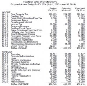 towg budget 2014